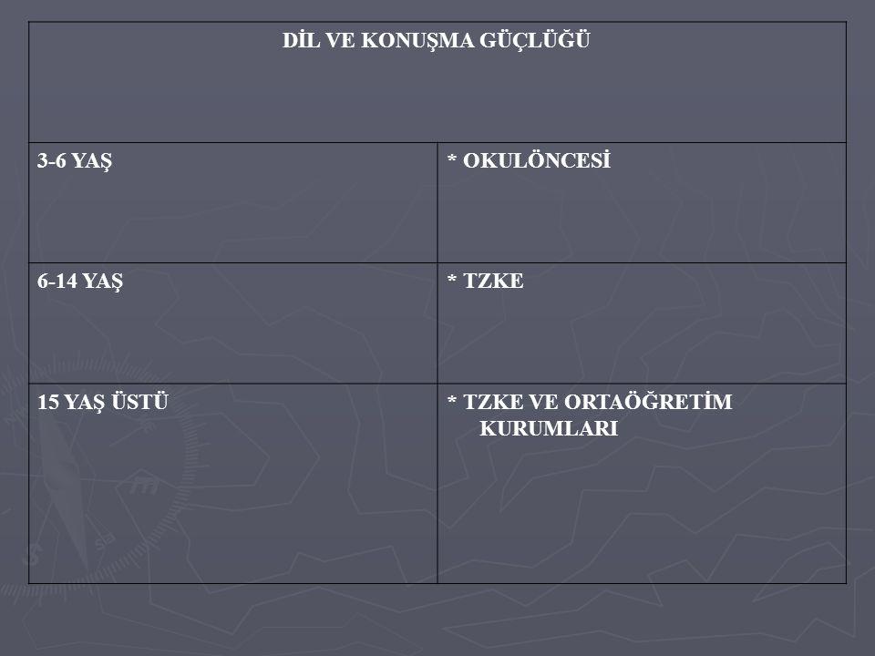 DİL VE KONUŞMA GÜÇLÜĞÜ 3-6 YAŞ* OKULÖNCESİ 6-14 YAŞ* TZKE 15 YAŞ ÜSTÜ* TZKE VE ORTAÖĞRETİM KURUMLARI