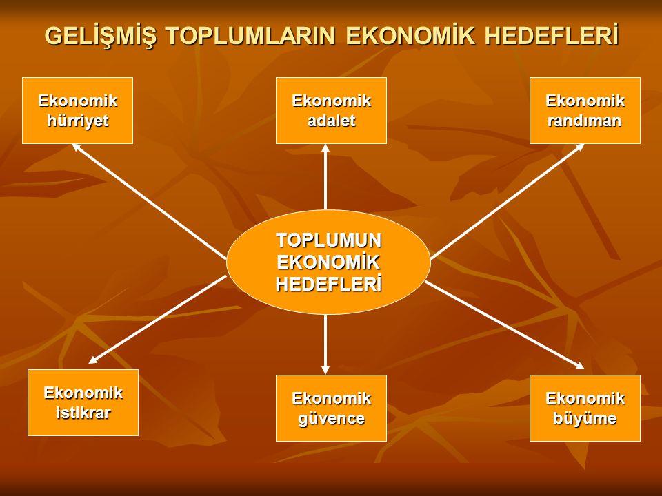 GELİŞMİŞ TOPLUMLARIN EKONOMİK HEDEFLERİ TOPLUMUNEKONOMİKHEDEFLERİ EkonomikhürriyetEkonomikadaletEkonomikrandıman EkonomikbüyümeEkonomikgüvence Ekonomikistikrar
