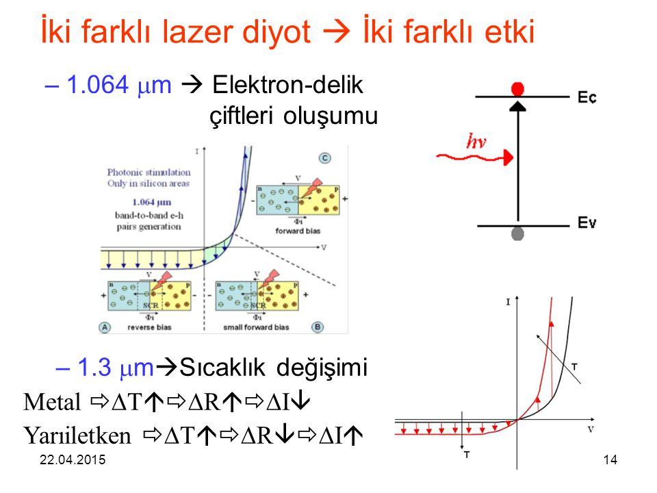 22.04.201514 İki farklı lazer diyot  İki farklı etki –1.064  m  Elektron-delik çiftleri oluşumu –1.3  m  Sıcaklık değişimi Metal   T   R 