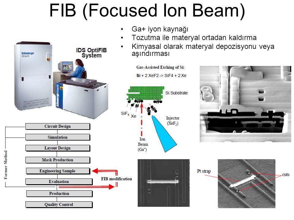 22.04.201519 FIB (Focused Ion Beam) Ga+ iyon kaynağı Tozutma ile materyal ortadan kaldırma Kimyasal olarak materyal depozisyonu veya aşındırması