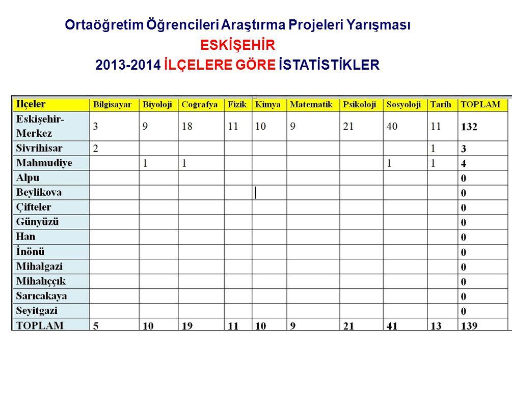 Ortaöğretim Öğrencileri Araştırma Projeleri Yarışması ESKİŞEHİR 2013-2014 İLÇELERE GÖRE İSTATİSTİKLER