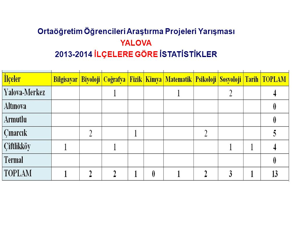 Ortaöğretim Öğrencileri Araştırma Projeleri Yarışması YALOVA 2013-2014 İLÇELERE GÖRE İSTATİSTİKLER