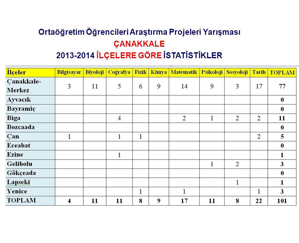 Ortaöğretim Öğrencileri Araştırma Projeleri Yarışması ÇANAKKALE 2013-2014 İLÇELERE GÖRE İSTATİSTİKLER