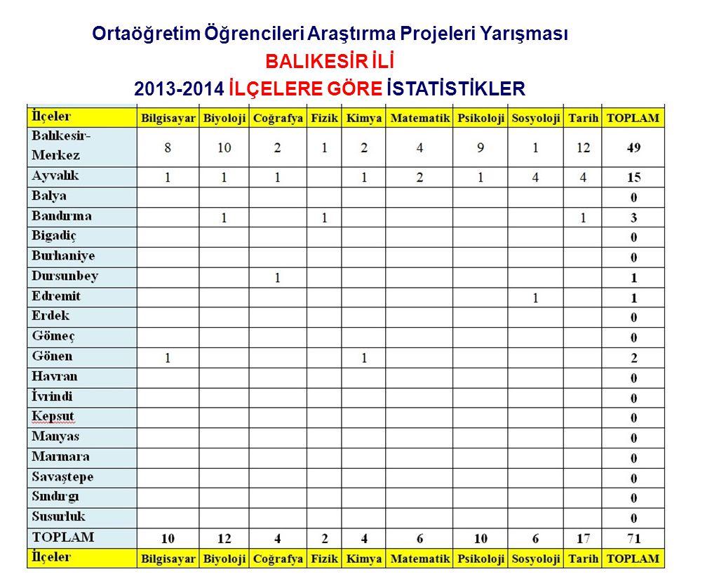 Ortaöğretim Öğrencileri Araştırma Projeleri Yarışması BALIKESİR İLİ 2013-2014 İLÇELERE GÖRE İSTATİSTİKLER