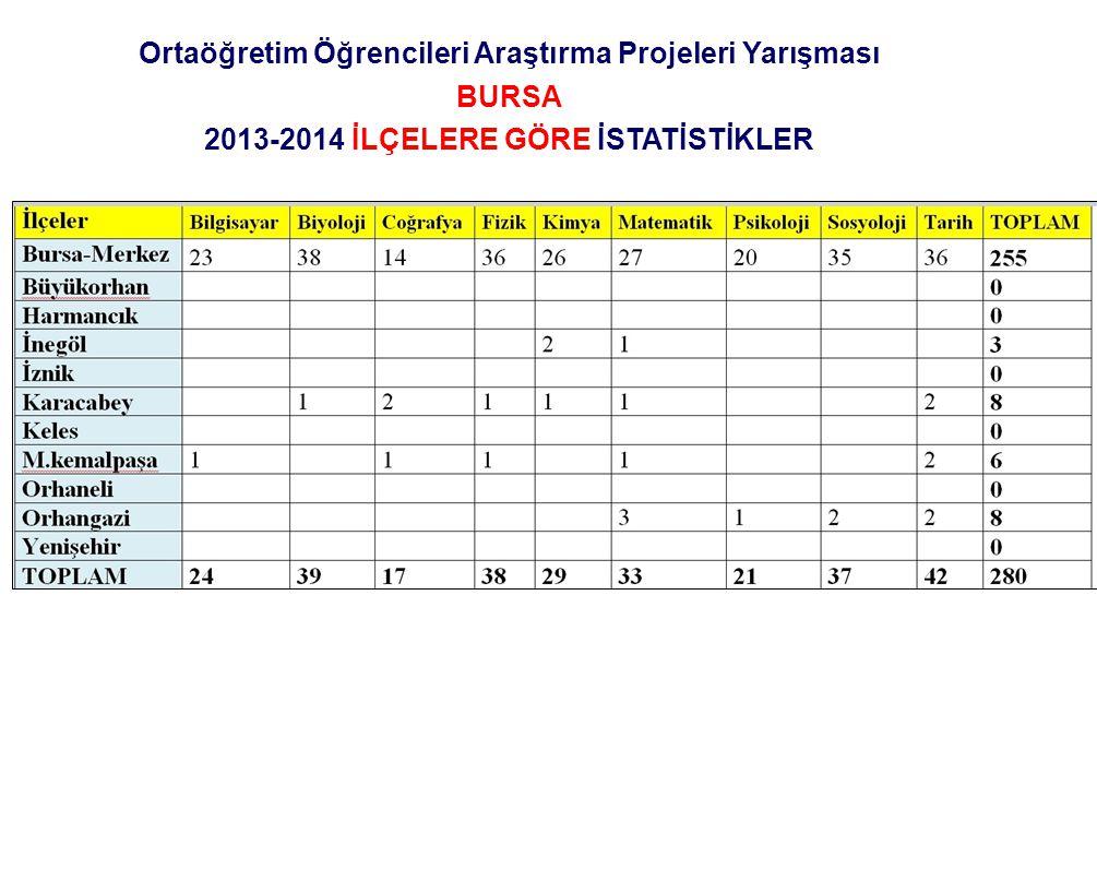 Ortaöğretim Öğrencileri Araştırma Projeleri Yarışması KÜTAHYA 2013-2014 İLÇELERE GÖRE İSTATİSTİKLER