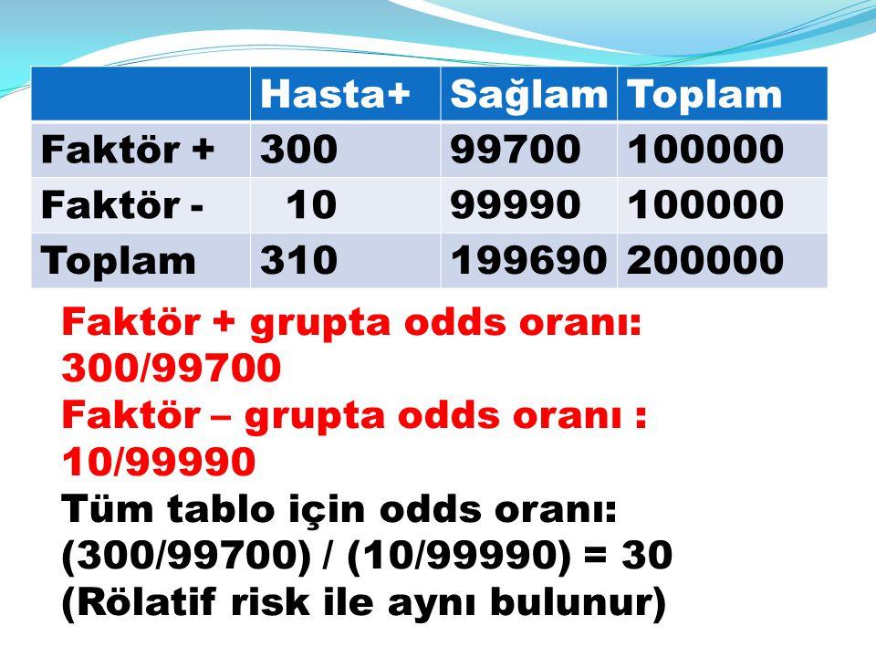 Hasta+SağlamToplam Faktör +30099700100000 Faktör - 1099990100000 Toplam310199690200000 Faktör + grupta odds oranı: 300/99700 Faktör – grupta odds oran