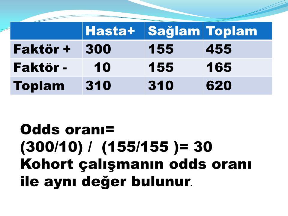 Hasta+SağlamToplam Faktör +300155455 Faktör - 10155165 Toplam310 620 Odds oranı= (300/10) / (155/155 )= 30 Kohort çalışmanın odds oranı ile aynı değer
