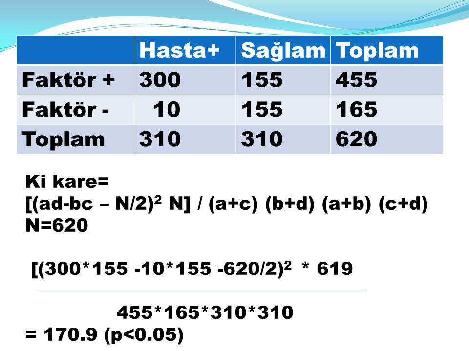 Hasta+SağlamToplam Faktör +300155455 Faktör - 10155165 Toplam310 620 Ki kare= [(ad-bc – N/2) 2 N] / (a+c) (b+d) (a+b) (c+d) N=620 [(300*155 -10*155 -6