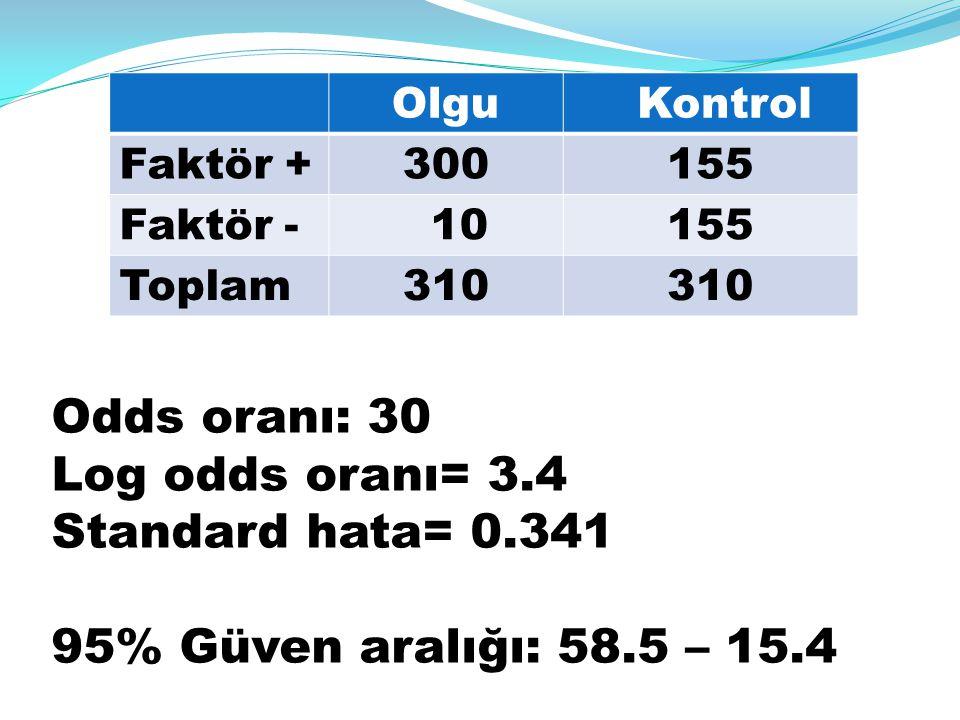 Olgu Kontrol Faktör +300155 Faktör - 10155 Toplam310 Odds oranı: 30 Log odds oranı= 3.4 Standard hata= 0.341 95% Güven aralığı: 58.5 – 15.4