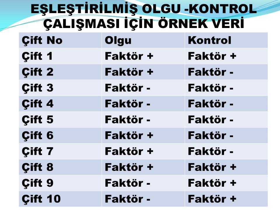 Çift NoOlguKontrol Çift 1Faktör + Çift 2Faktör +Faktör - Çift 3Faktör - Çift 4Faktör - Çift 5Faktör - Çift 6Faktör +Faktör - Çift 7Faktör +Faktör - Çi