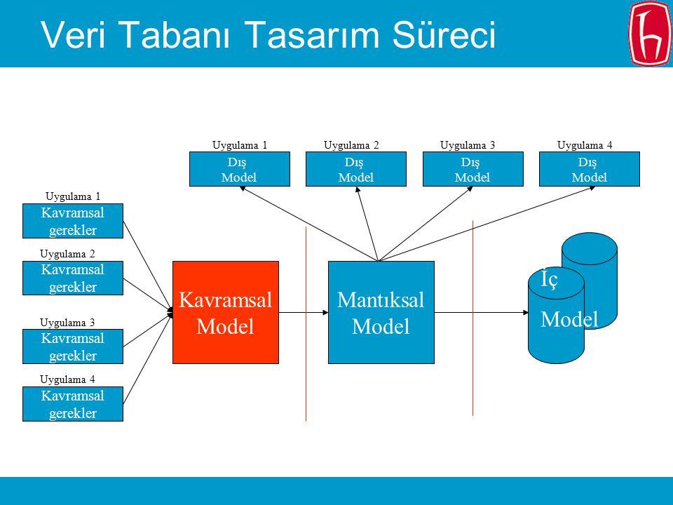 Veri Tabanı Tasarım Aşamaları Gerekirlikleri formüle etme ve çözümleme Kavramsal tasarım -- Kavramsal Model Kurulum tasarımı -- Mantıksal Model Fiziksel tasarım --Fiziksel Model