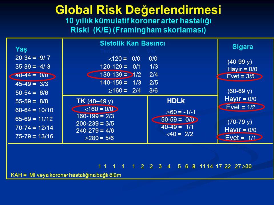 Global Risk Değerlendirmesi 10 yıllık kümulatif koroner arter hastalığı Riski (K/E) (Framingham skorlaması) Uyarlama NCEP ATP III. JAMA. 2001;285:2486