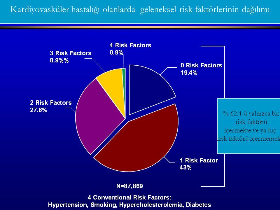 % 62.4 ü yalnızca bir risk faktörü içermekte ve ya hiç risk faktörü içermemekte Kardiyovasküler hastalığı olanlarda geleneksel risk faktörlerinin dağı
