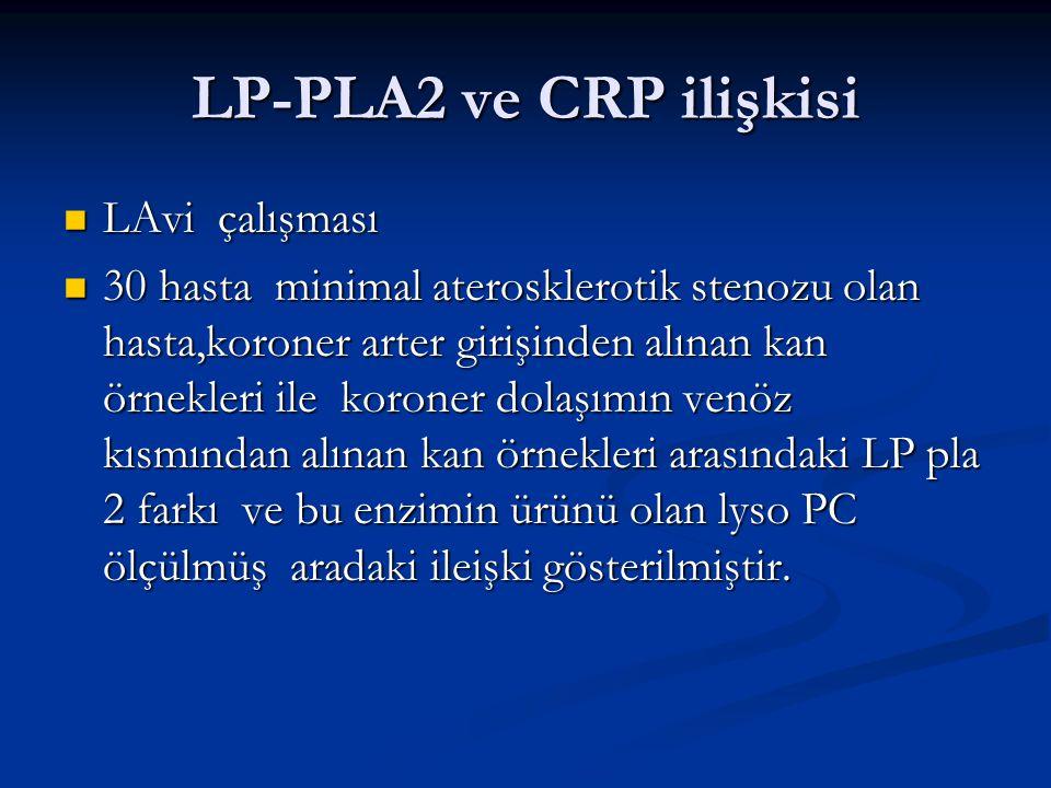 LP-PLA2 ve CRP ilişkisi LAvi çalışması LAvi çalışması 30 hasta minimal aterosklerotik stenozu olan hasta,koroner arter girişinden alınan kan örnekleri