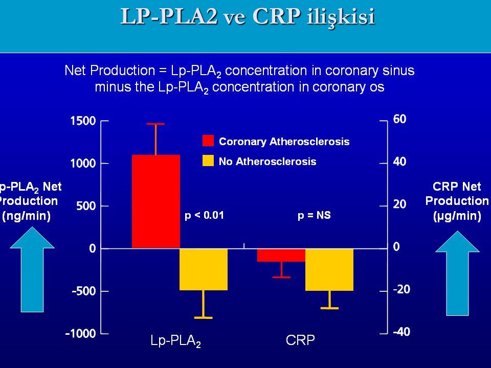 LP-PLA2 ve CRP ilişkisi