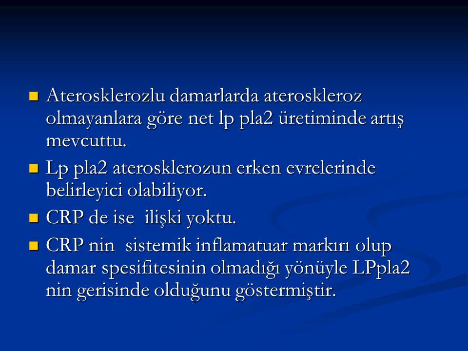 Aterosklerozlu damarlarda ateroskleroz olmayanlara göre net lp pla2 üretiminde artış mevcuttu. Aterosklerozlu damarlarda ateroskleroz olmayanlara göre