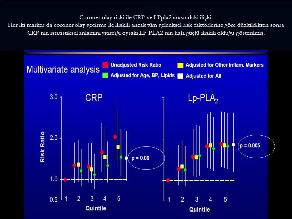 Coroner olay riski ile CRP ve LPpla2 arasındaki ilişki: Her iki marker da coroner olay geçirme ile ilişkili ancak tüm gelenksel risk faktörlerine göre