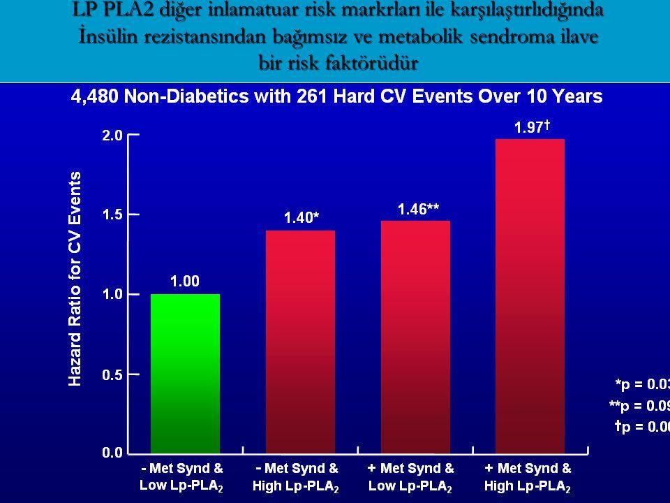 LP PLA2 diğer inlamatuar risk markrları ile karşılaştırlıdığında İnsülin rezistansından bağımsız ve metabolik sendroma ilave bir risk faktörüdür