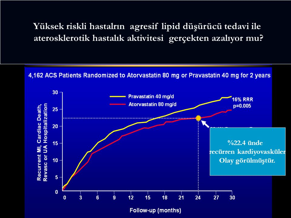 Yüksek riskli hastalrın agresif lipid düşürücü tedavi ile aterosklerotik hastalık aktivitesi gerçekten azalıyor mu? %22.4 ünde recürren kardiyovasküle