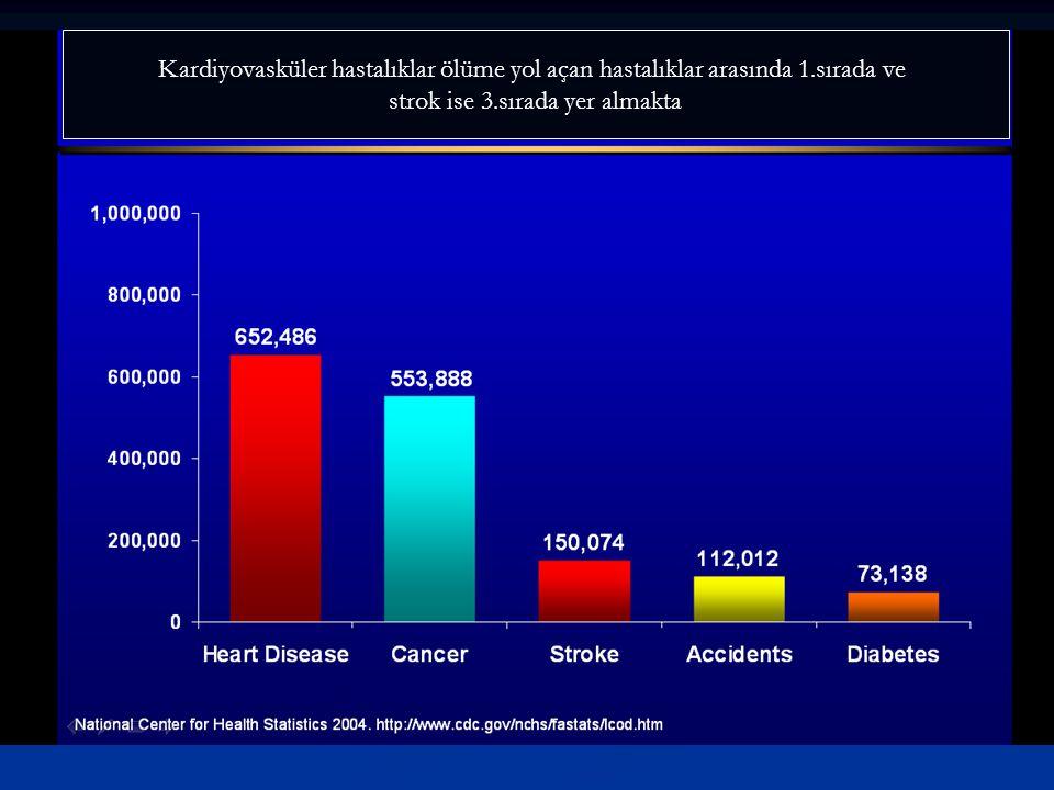 Kardiyovasküler hastalıklar ölüme yol açan hastalıklar arasında 1.sırada ve strok ise 3.sırada yer almakta