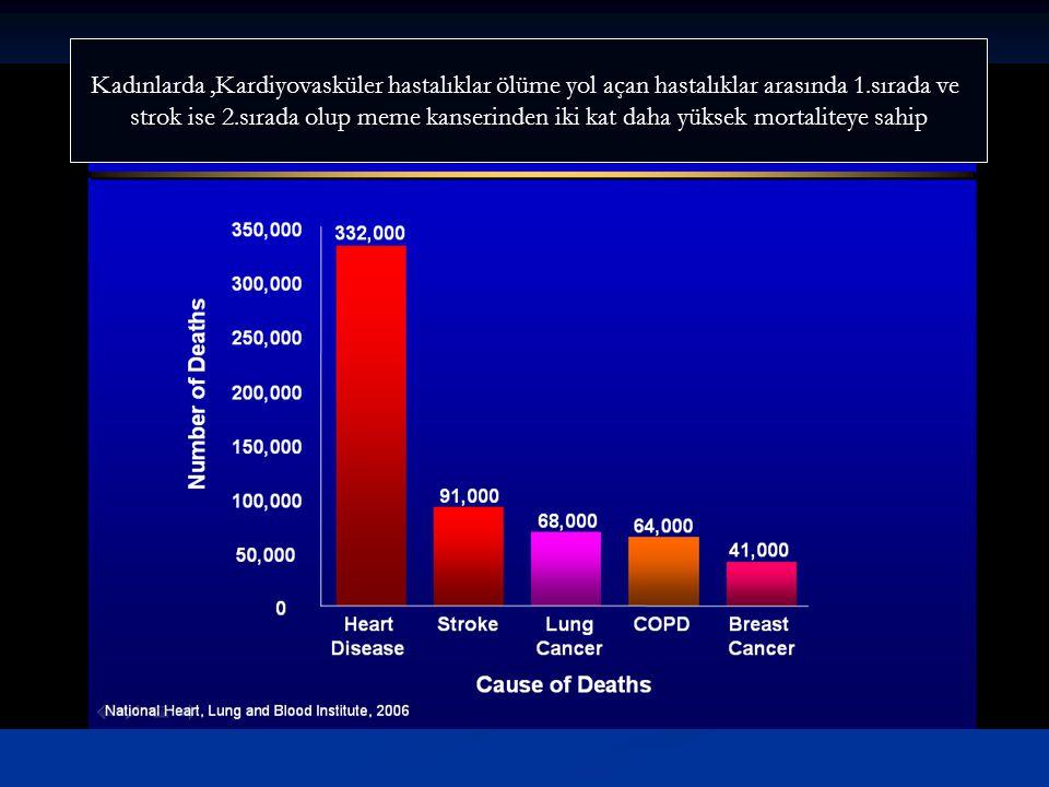 Kadınlarda,Kardiyovasküler hastalıklar ölüme yol açan hastalıklar arasında 1.sırada ve strok ise 2.sırada olup meme kanserinden iki kat daha yüksek mo