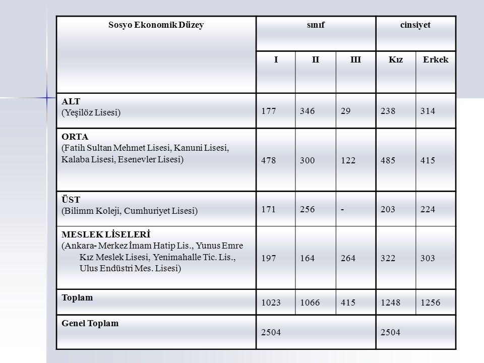 Sosyo Ekonomik Düzeysınıfcinsiyet IIIIIIKızErkek ALT (Yeşilöz Lisesi) 17734629238314 ORTA (Fatih Sultan Mehmet Lisesi, Kanuni Lisesi, Kalaba Lisesi, E
