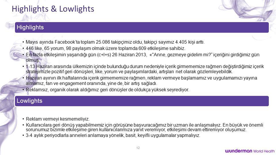 12 Highlights & Lowlights Highlights Mayıs ayında Facebook'ta toplam 25.086 takipçimiz oldu, takipçi sayımız 4.405 kişi arttı.