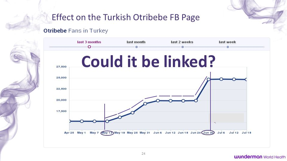 24 Effect on the Turkish Otribebe FB Page Could it be linked
