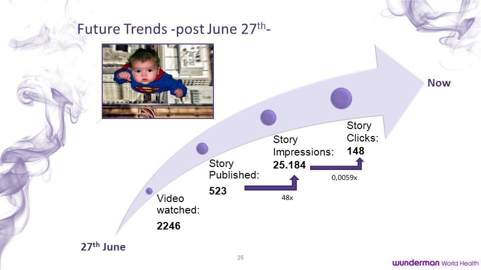 25 Video watched: 2246 Future Trends -post June 27 th - 27 th June Now Story Published: 523 Story Impressions: 25.184 Story Clicks: 148 48x 0,0059x