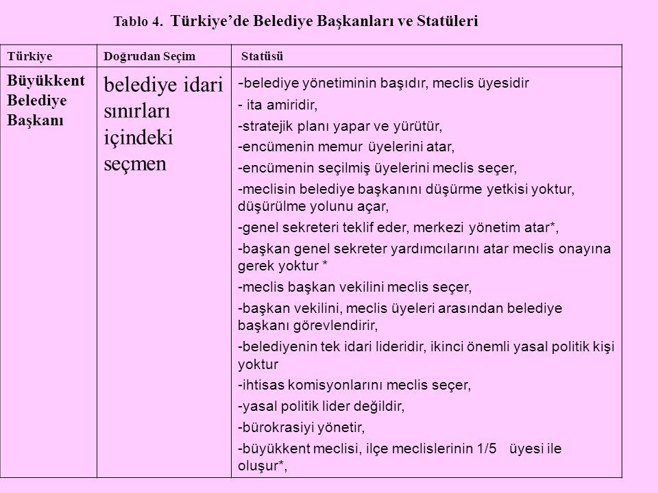 Tablo 4. Türkiye'de Belediye Başkanları ve Statüleri TürkiyeDoğrudan Seçim Statüsü Büyükkent Belediye Başkanı belediye idari sınırları içindeki seçmen