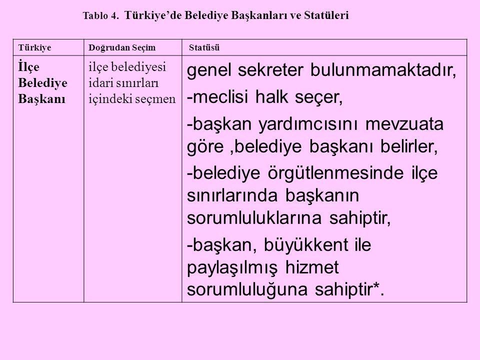 Tablo 4. Türkiye'de Belediye Başkanları ve Statüleri TürkiyeDoğrudan Seçim Statüsü İlçe Belediye Başkanı ilçe belediyesi idari sınırları içindeki seçm