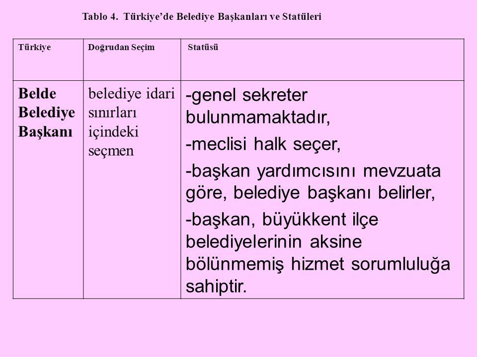 Tablo 4. Türkiye'de Belediye Başkanları ve Statüleri TürkiyeDoğrudan Seçim Statüsü Belde Belediye Başkanı belediye idari sınırları içindeki seçmen -ge