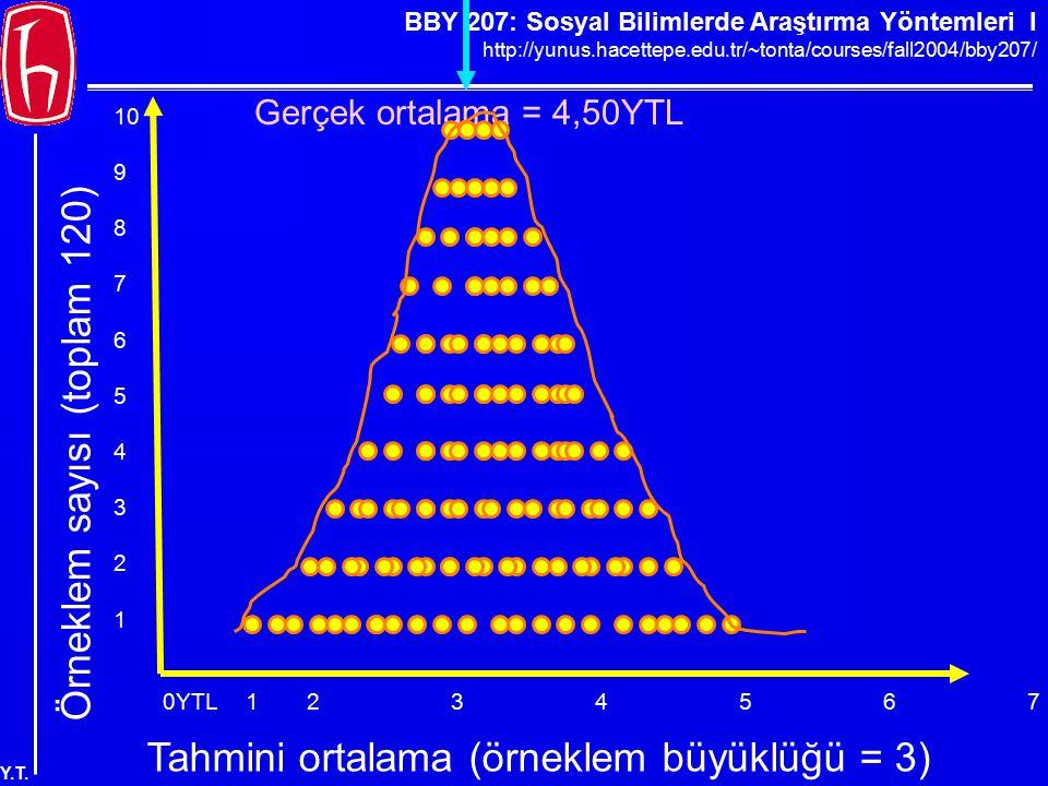 BBY 207: Sosyal Bilimlerde Araştırma Yöntemleri I http://yunus.hacettepe.edu.tr/~tonta/courses/fall2004/bby207/ Y.T. 0YTL123456789YTL Örneklem sayısı