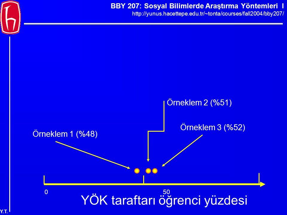 BBY 207: Sosyal Bilimlerde Araştırma Yöntemleri I http://yunus.hacettepe.edu.tr/~tonta/courses/fall2004/bby207/ Y.T. 050100 YÖK taraftarı öğrenci yüzd