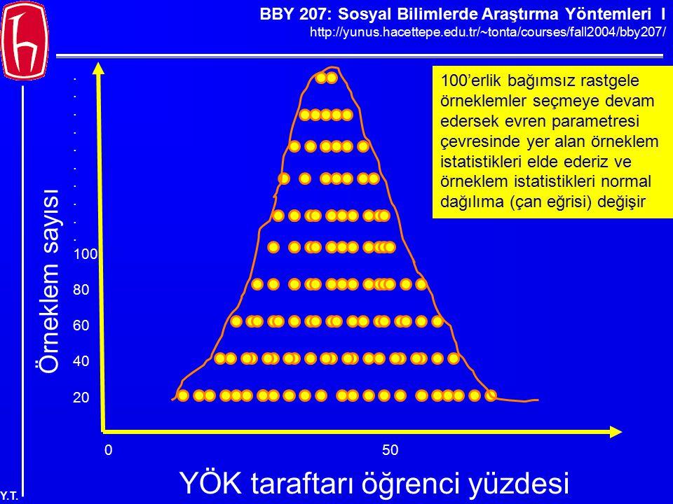 BBY 207: Sosyal Bilimlerde Araştırma Yöntemleri I http://yunus.hacettepe.edu.tr/~tonta/courses/fall2004/bby207/ Y.T. Örneklem sayısı. 100 80 60 40 20
