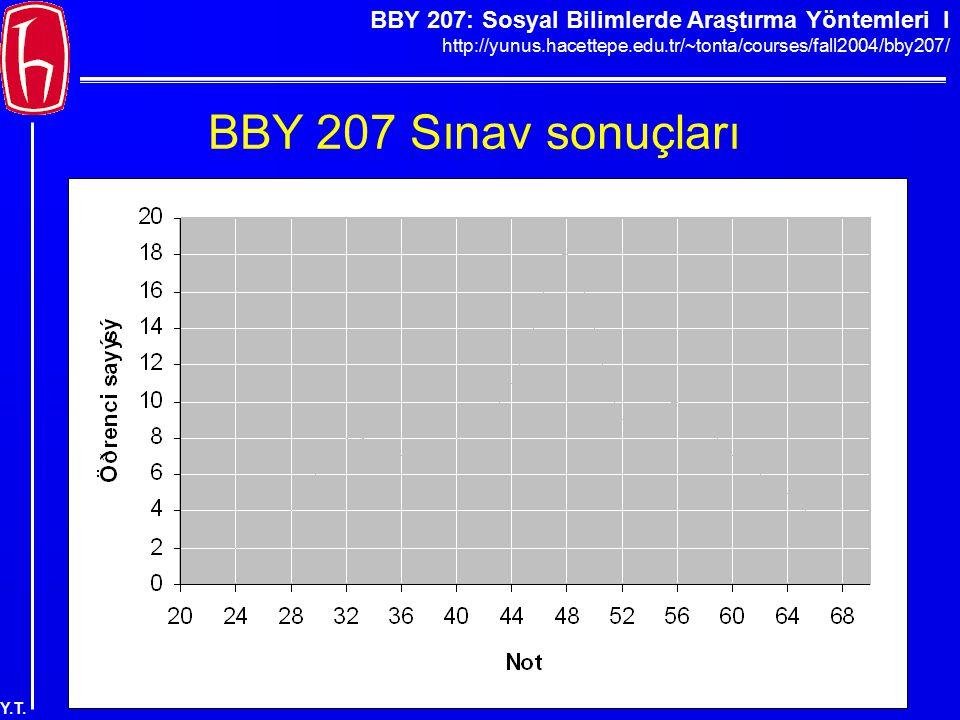 BBY 207: Sosyal Bilimlerde Araştırma Yöntemleri I http://yunus.hacettepe.edu.tr/~tonta/courses/fall2004/bby207/ Y.T. BBY 207 Sınav sonuçları