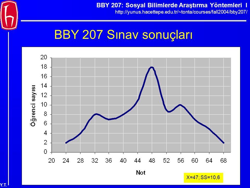 BBY 207: Sosyal Bilimlerde Araştırma Yöntemleri I http://yunus.hacettepe.edu.tr/~tonta/courses/fall2004/bby207/ Y.T. BBY 207 Sınav sonuçları X=47; SS=