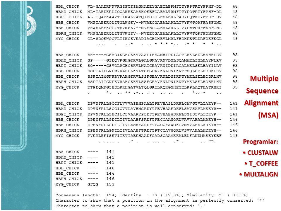 MultipleSequenceAlignment(MSA) Programlar: CLUSTALW CLUSTALW T_COFFEE T_COFFEE MULTALIGN MULTALIGN HBA_CHICK VL-SAADKNNVKGIFTKIAGHAEEYGAETLERMFTTYPPTK