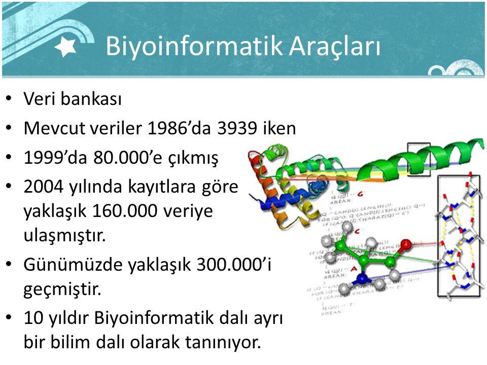 Biyoinformatik Araçları Veri bankası Mevcut veriler 1986'da 3939 iken 1999'da 80.000'e çıkmış 2004 yılında kayıtlara göre yaklaşık 160.000 veriye ulaş