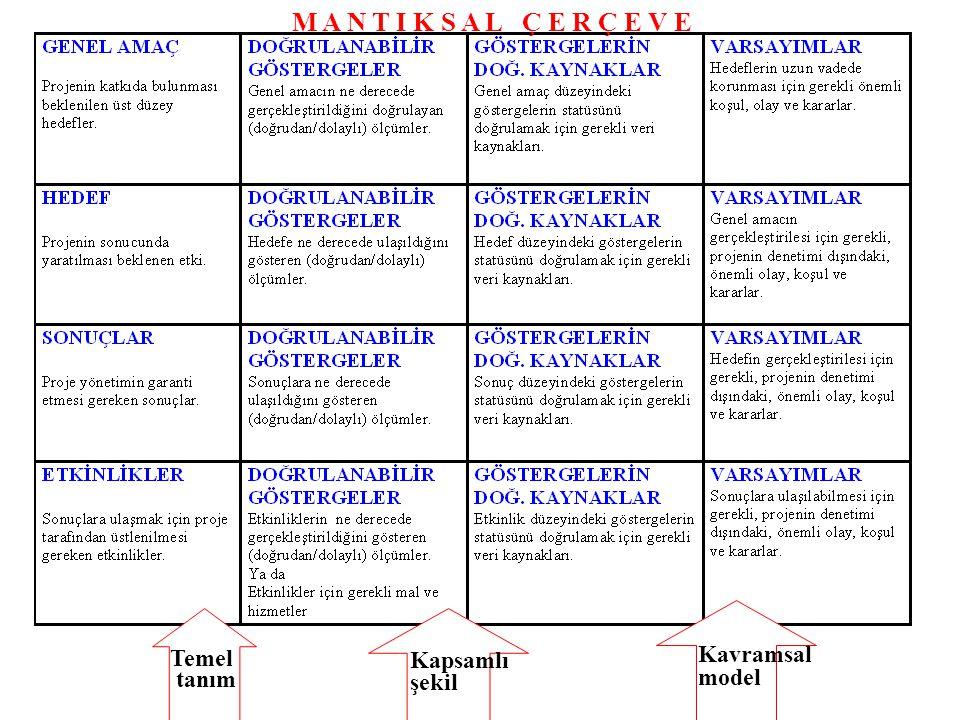 M A N T I K S A L Ç E R Ç E V E Temel tanım Kapsamlı şekil Kavramsal model