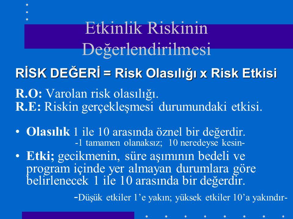Etkinlik Riskinin Değerlendirilmesi RİSK DEĞERİ = Risk Olasılığı x Risk Etkisi R.O: Varolan risk olasılığı.