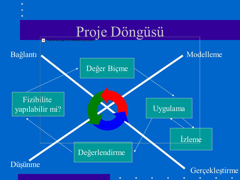 Proje Döngüsü Değer Biçme Uygulama İzleme Değerlendirme Fizibilite yapılabilir mi.