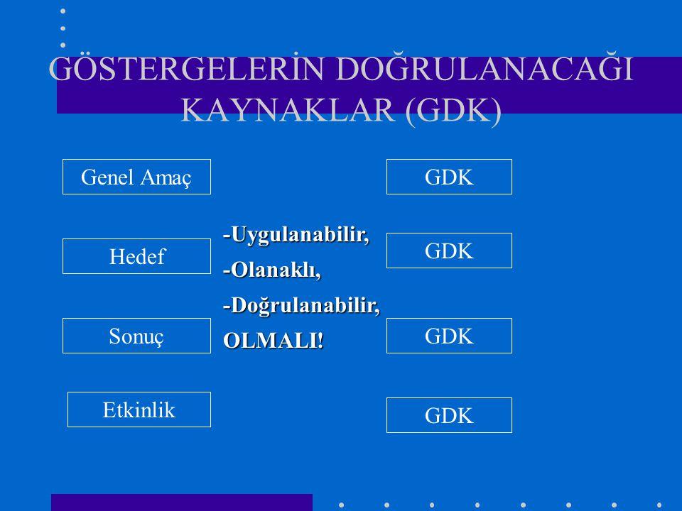 GÖSTERGELERİN DOĞRULANACAĞI KAYNAKLAR (GDK) Genel Amaç Etkinlik Sonuç Hedef GDK -Uygulanabilir,-Olanaklı,-Doğrulanabilir,OLMALI!