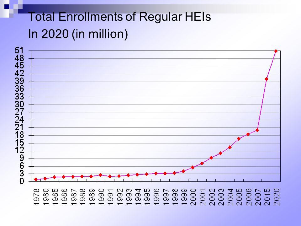 Total Enrollments of Regular HEIs In 2020 (in million)