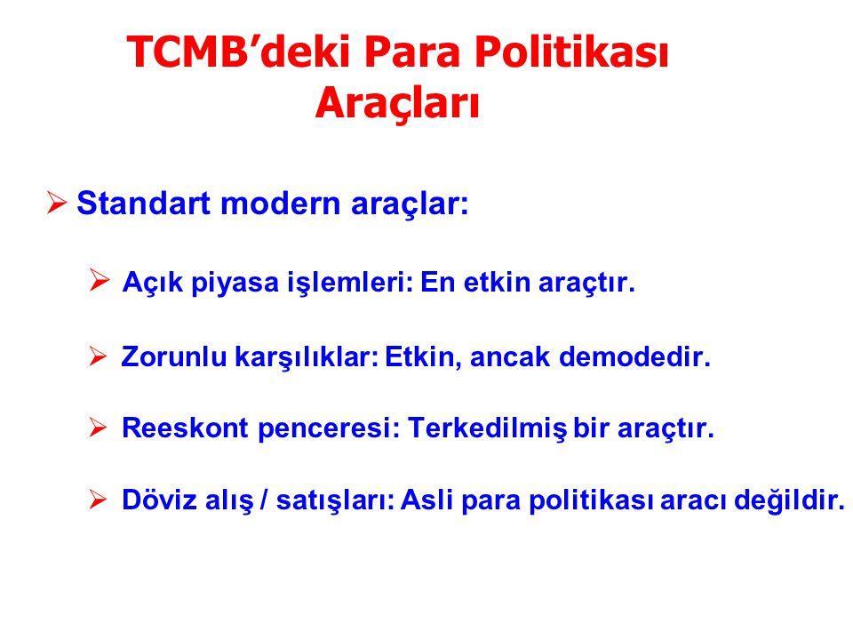 TCMB Para Politikası Araçları