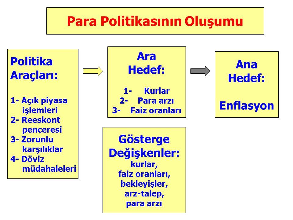 Zorunlu Karşılıklar Politikası  Zorunlu Karşılıklar: (TL)  TL Yükümlülüklerinin % 6'sı ( repo, interbank yükümlülükleri vb.