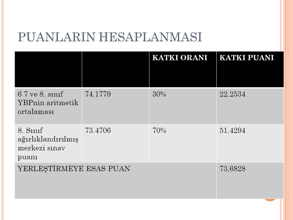 PUANLARIN HESAPLANMASI KATKI ORANIKATKI PUANI 6 7 ve 8. sınıf YBPnin aritmetik ortalaması 74.177930%22.2534 8. Sınıf ağırlıklandırılmış merkezi sınav