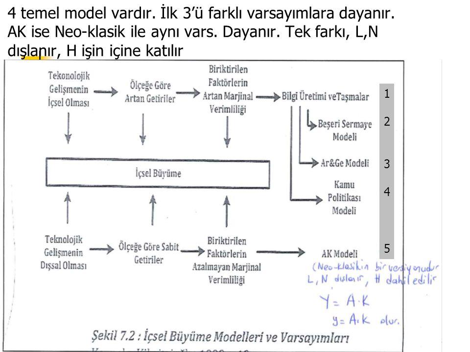 4 temel model vardır. İlk 3'ü farklı varsayımlara dayanır. AK ise Neo-klasik ile aynı vars. Dayanır. Tek farkı, L,N dışlanır, H işin içine katılır Har