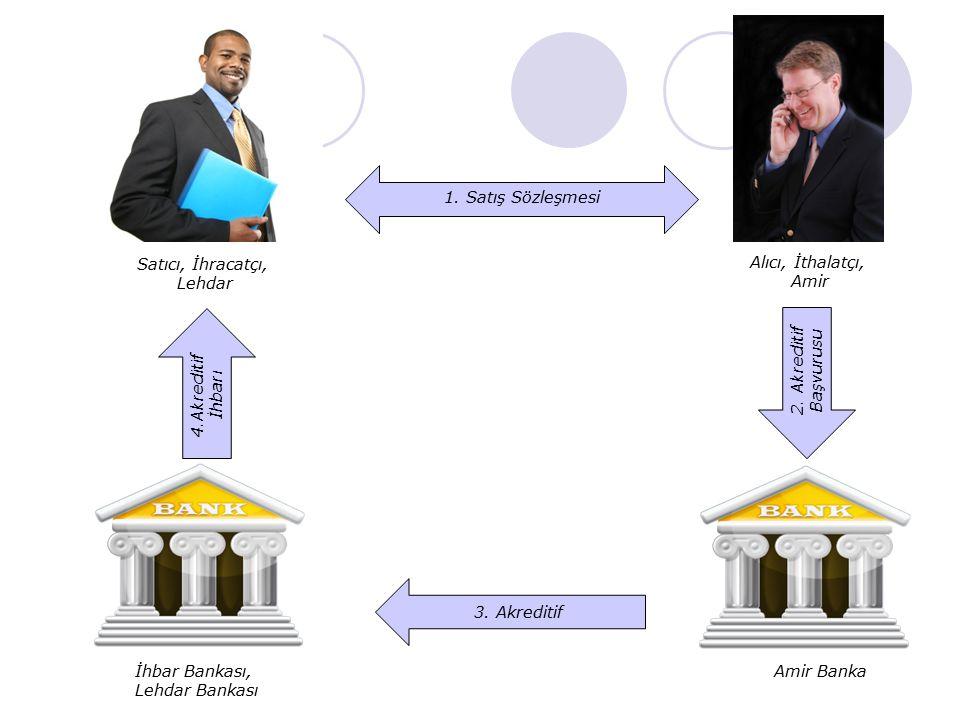 Satıcı, İhracatçı, Lehdar Alıcı, İthalatçı, Amir İhbar Bankası, Lehdar Bankası Amir Banka 1. Satış Sözleşmesi 2. Akreditif Başvurusu 3. Akreditif 4.Ak