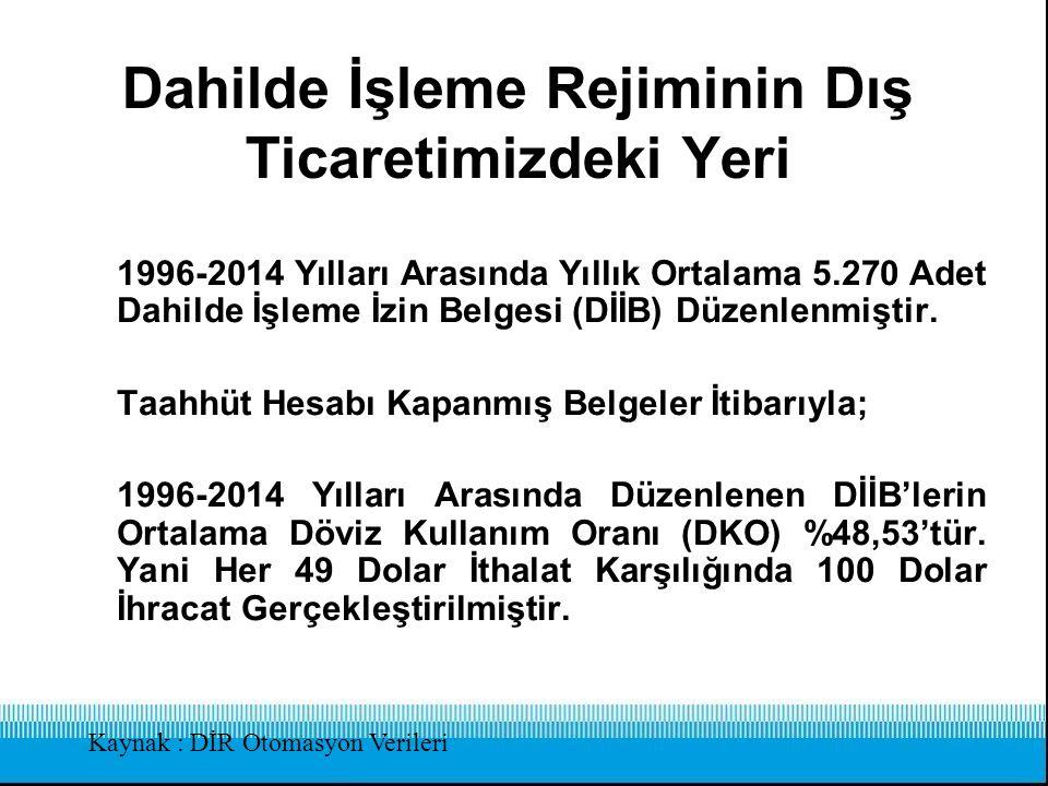 Dahilde İşleme Rejiminin Dış Ticaretimizdeki Yeri 1996-2014 Yılları Arasında Yıllık Ortalama 5.270 Adet Dahilde İşleme İzin Belgesi (DİİB) Düzenlenmiş